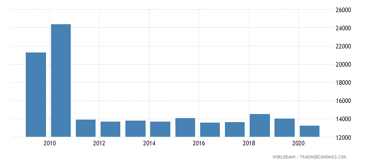 chile trademark applications nonresident by count wb data