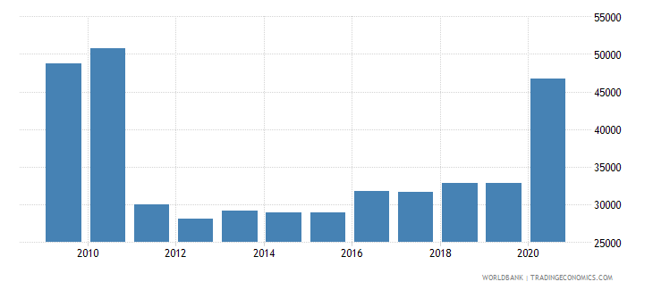 chile trademark applications resident by count wb data