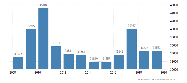 chile trademark applications total wb data