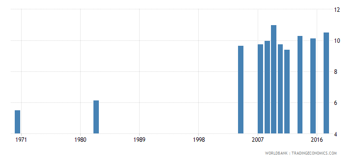 chile uis mean years of schooling of the population age 25 female wb data