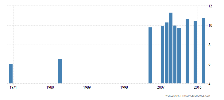 chile uis mean years of schooling of the population age 25 male wb data