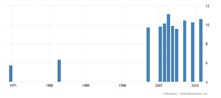 chile uis mean years of schooling of the population age 25 total wb data