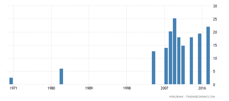 chile uis percentage of population age 25 with at least completed post secondary education isced 4 or higher female wb data