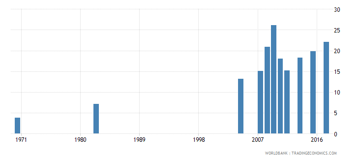 chile uis percentage of population age 25 with at least completed post secondary education isced 4 or higher total wb data