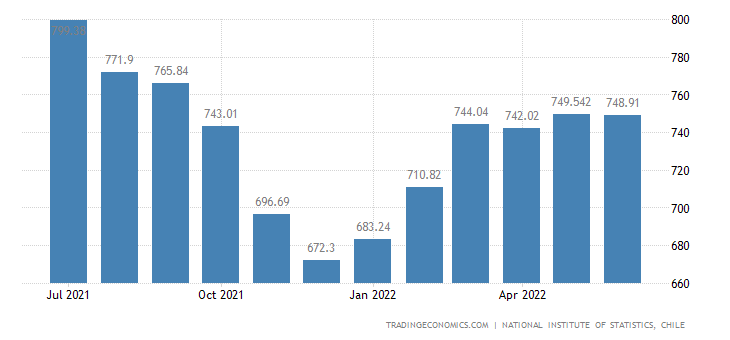 Chile Unemployed Persons