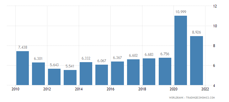 chile unemployment male percent of male labor force wb data