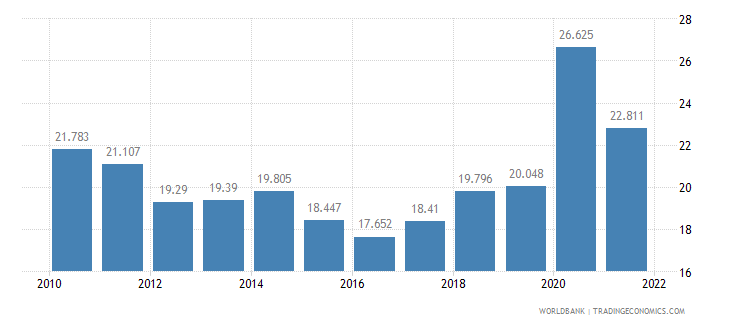chile unemployment youth female percent of female labor force ages 15 24 wb data
