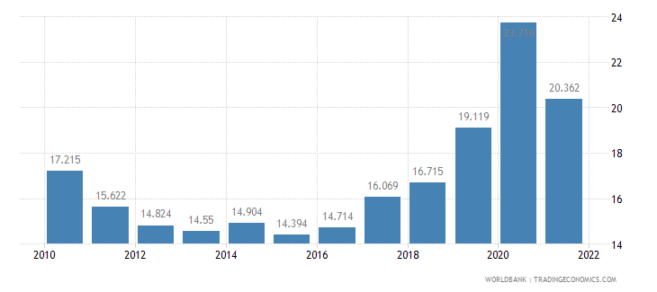 chile unemployment youth male percent of male labor force ages 15 24 wb data