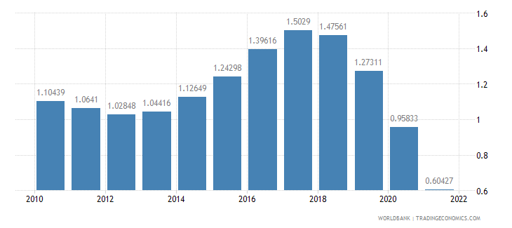 chile urban population growth annual percent wb data