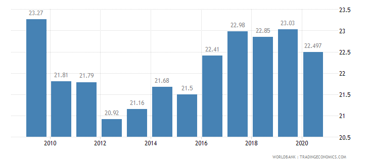 chile vulnerable employment total percent of total employment wb data