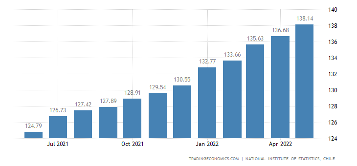 Chile Hourly Wages in Manufacturing Index