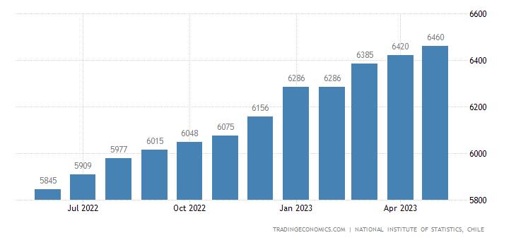Chile Hourly Wage
