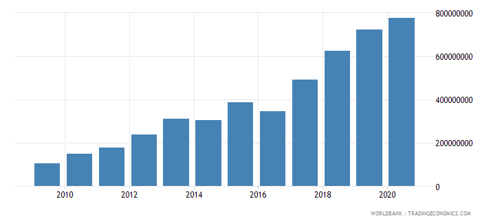 chile workers remittances and compensation of employees paid us dollar wb data