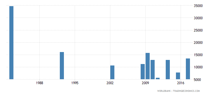 chile youth illiterate population 15 24 years female number wb data