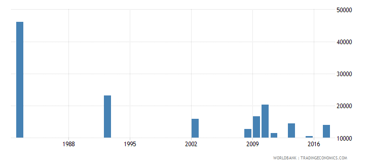 chile youth illiterate population 15 24 years male number wb data