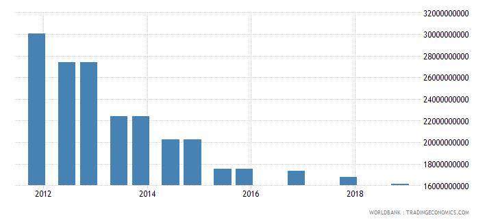 china 03_official bilateral loans total wb data