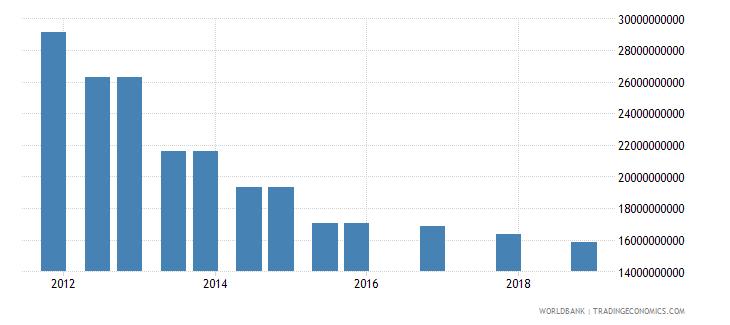 china 04_official bilateral loans aid loans wb data
