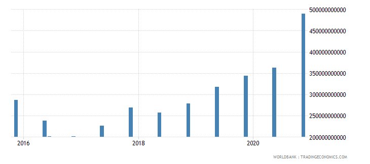 china 14_debt securities held by nonresidents wb data