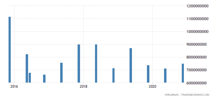 china 15_debt securities held by nonresidents total short term wb data