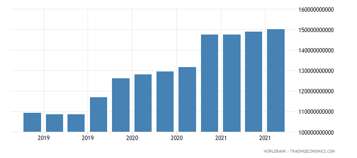 china 17_international debt securities nonbanks wb data