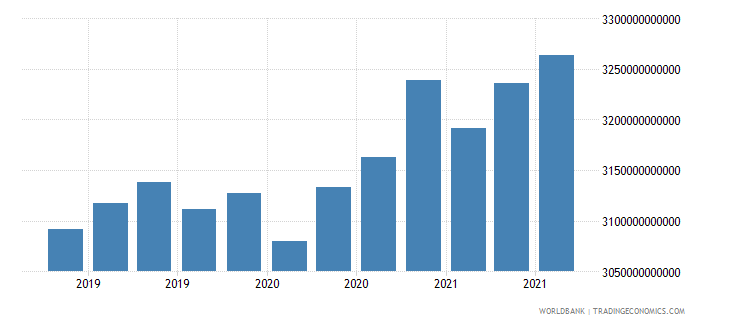 china 24_international reserves excluding gold wb data