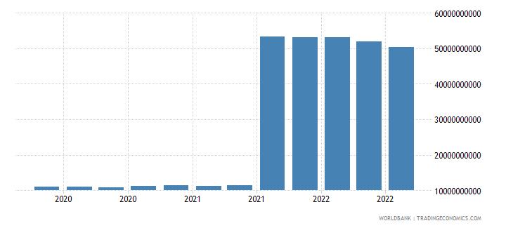 china 25_sdr holdings wb data