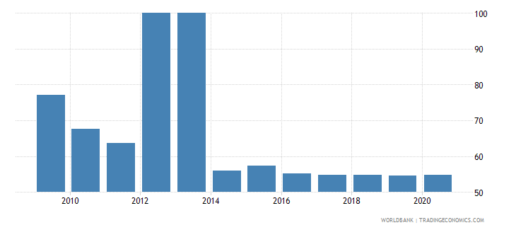 china 5 bank asset concentration wb data