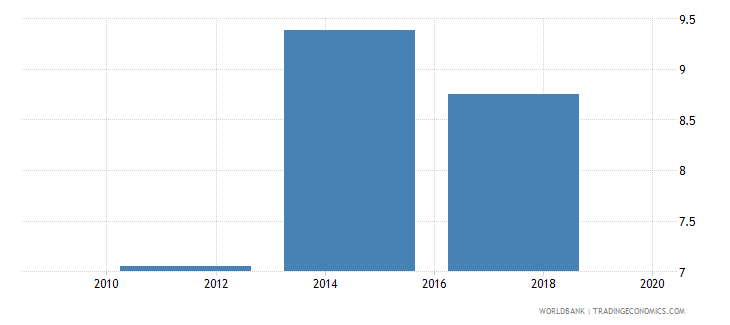 china account used to receive government payments percent age 15 wb data