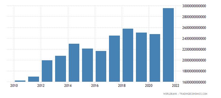 china adjusted net savings excluding particulate emission damage us dollar wb data