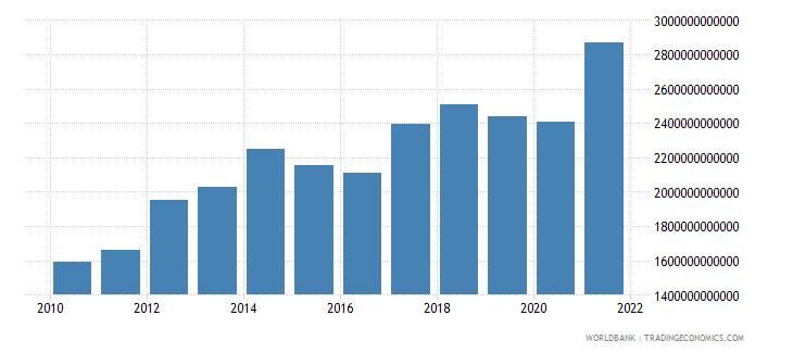 china adjusted net savings including particulate emission damage us dollar wb data