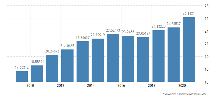 china adjusted savings consumption of fixed capital percent of gni wb data