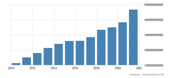 china adjusted savings consumption of fixed capital us dollar wb data
