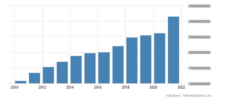 china adjusted savings education expenditure us dollar wb data