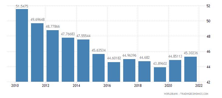 china adjusted savings gross savings percent of gni wb data