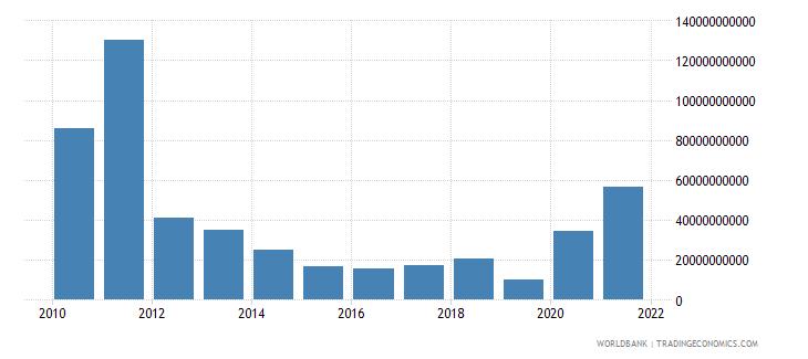 china adjusted savings mineral depletion us dollar wb data