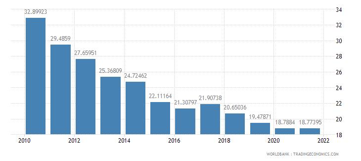 china adjusted savings net national savings percent of gni wb data