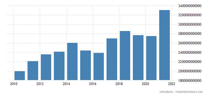 china adjusted savings net national savings us dollar wb data