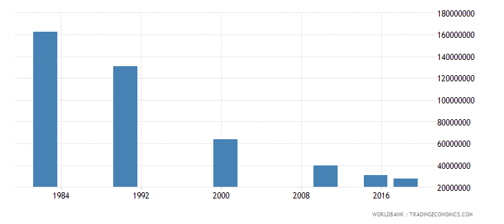 china adult illiterate population 15 years female number wb data