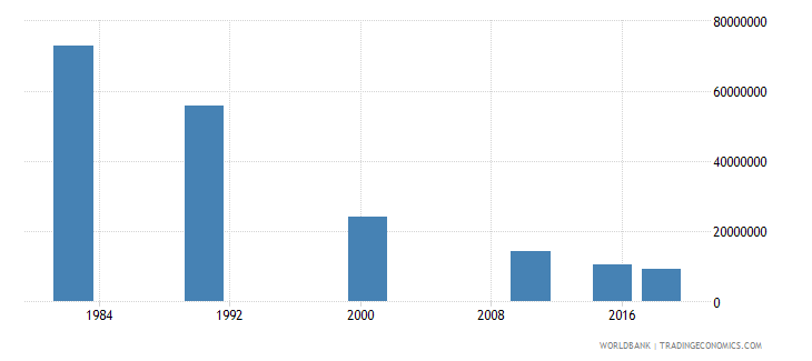 china adult illiterate population 15 years male number wb data