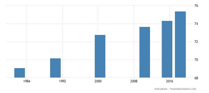 china adult illiterate population 15 years percent female wb data