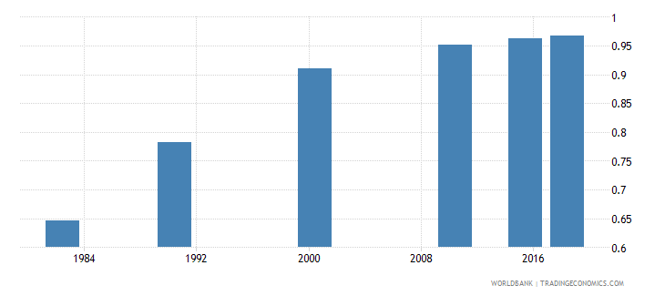 china adult literacy rate population 15 years gender parity index gpi wb data