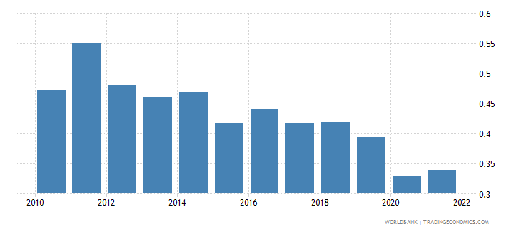 china agricultural raw materials exports percent of merchandise exports wb data
