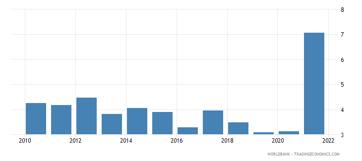 china agriculture value added annual percent growth wb data