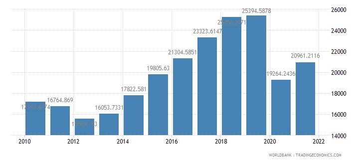 china air transport freight million ton km wb data