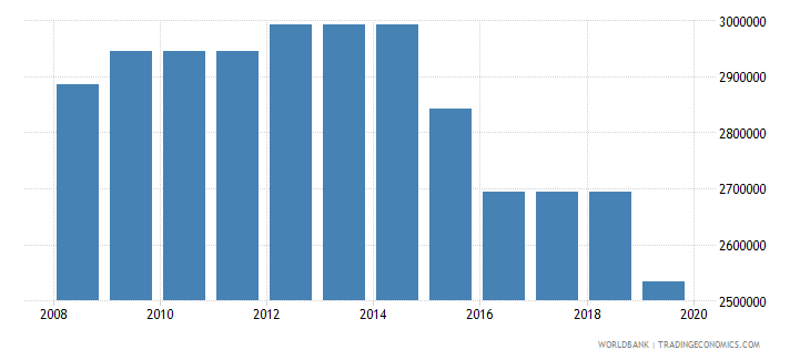 china armed forces personnel total wb data