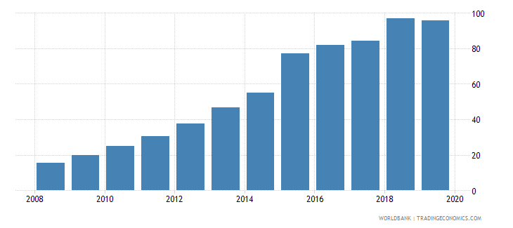 china atms per 100000 adults gfd wb data