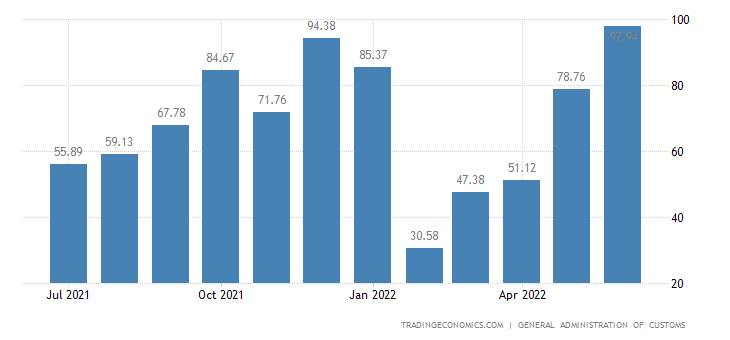 8243be7676be5 China Balance of Trade | 2019 | Data | Chart | Calendar | Forecast ...