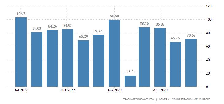 China Balance of Trade | 2019 | Data | Chart | Calendar | Forecast