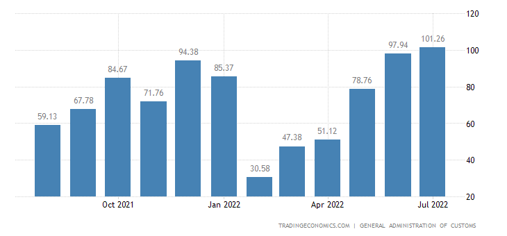 China Balance of Trade | 2019 | Data | Chart | Calendar