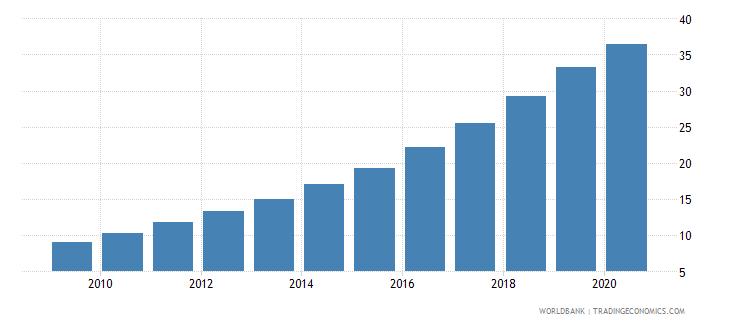 china bank accounts per 1000 adults wb data
